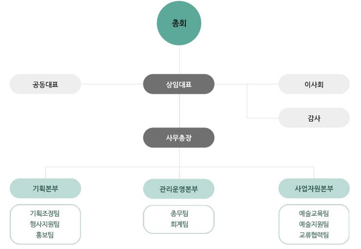 한국장애인문화예술단체총연합회 조직도 (상세 내용은 다음 본문 참고)